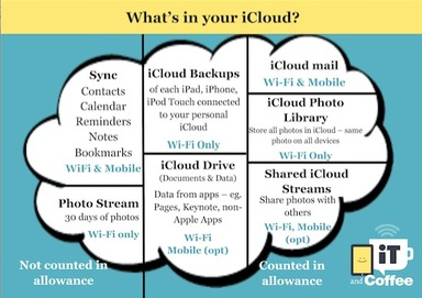 Understand iCloud and iCloud Photo library